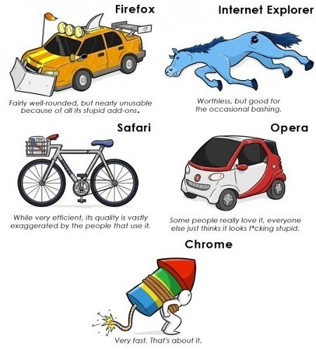 Traveling-by-internet-browsers