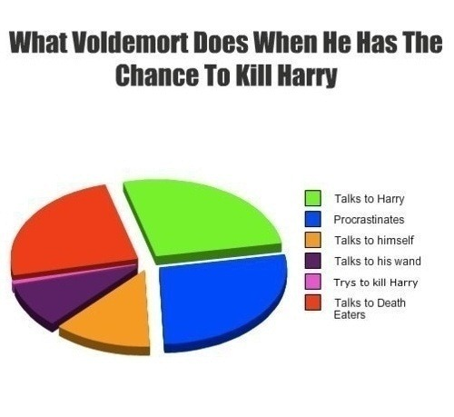 What-Voldemort-does-when-he-has-the-change-to-kill-Harry